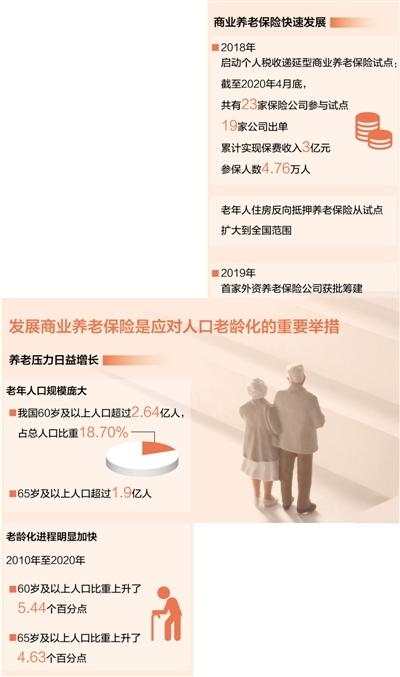 商业养老保险持续健康发展(财经眼)
